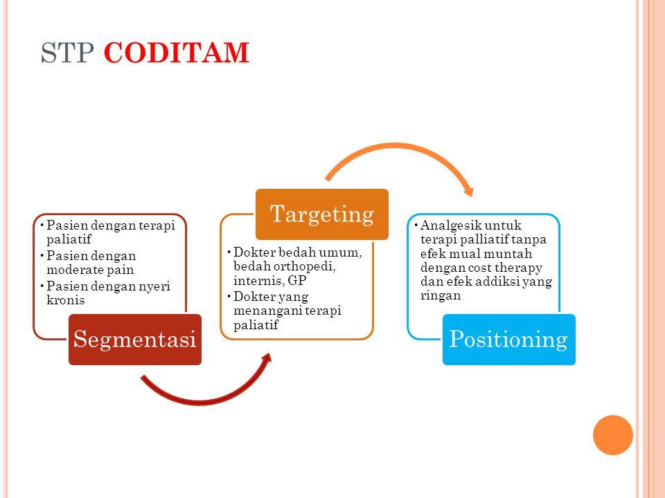 STP CODITAM Pasien dengan terapi paliatif Pasien dengan moderate pain Pasien dengan nyeri kronis Segmentasi Dokter bedah umum, bedah orthopedi, intern
