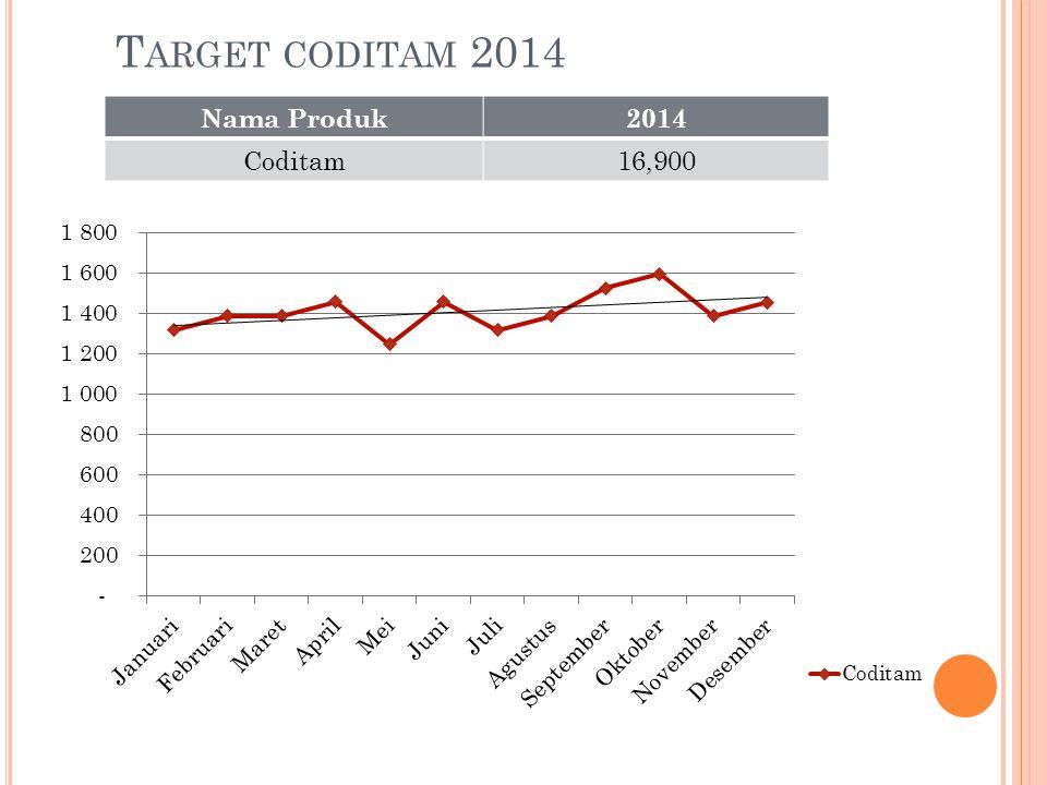 T ARGET CODITAM 2014 Nama Produk2014 Coditam16,900