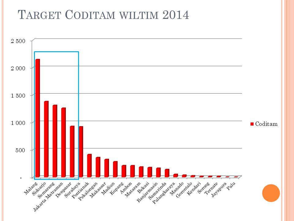 T ARGET C ODITAM WILTIM 2014