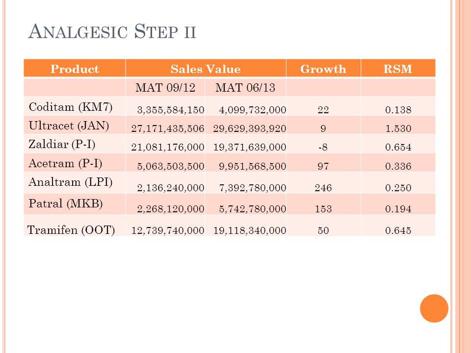 A NALGESIC S TEP II ProductSales ValueGrowthRSM MAT 09/12MAT 06/13 Coditam (KM7) 3,355,584,1504,099,732,000220.138 Ultracet (JAN) 27,171,435,50629,629