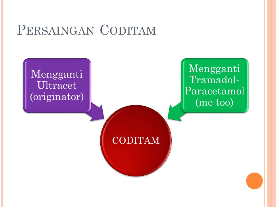 P ERSAINGAN C ODITAM CODITAM Mengganti Ultracet (originator) Mengganti Tramadol- Paracetamol (me too)