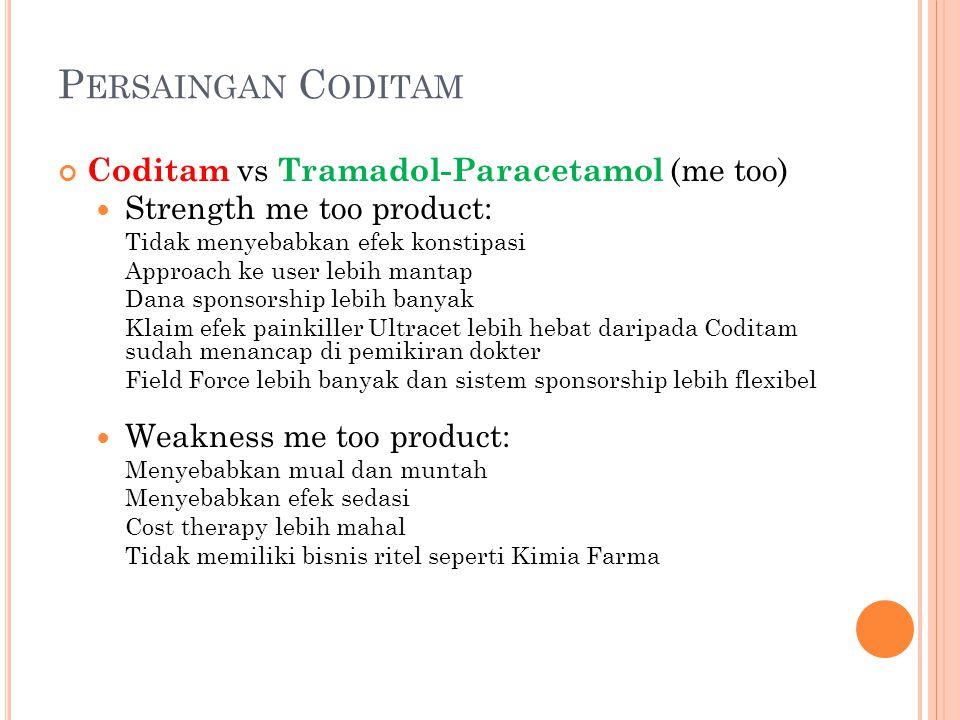 P ERSAINGAN C ODITAM Coditam vs Tramadol-Paracetamol (me too) Strength me too product: Tidak menyebabkan efek konstipasi Approach ke user lebih mantap