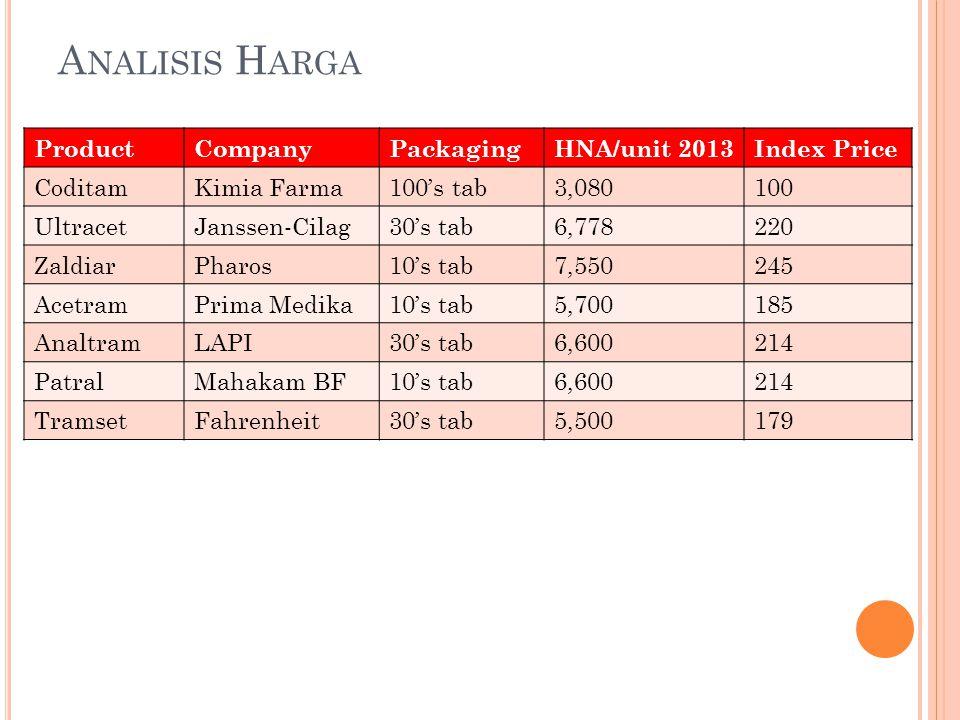 A NALISIS H ARGA ProductCompanyPackagingHNA/unit 2013Index Price CoditamKimia Farma100's tab3,080100 UltracetJanssen-Cilag30's tab6,778220 ZaldiarPhar