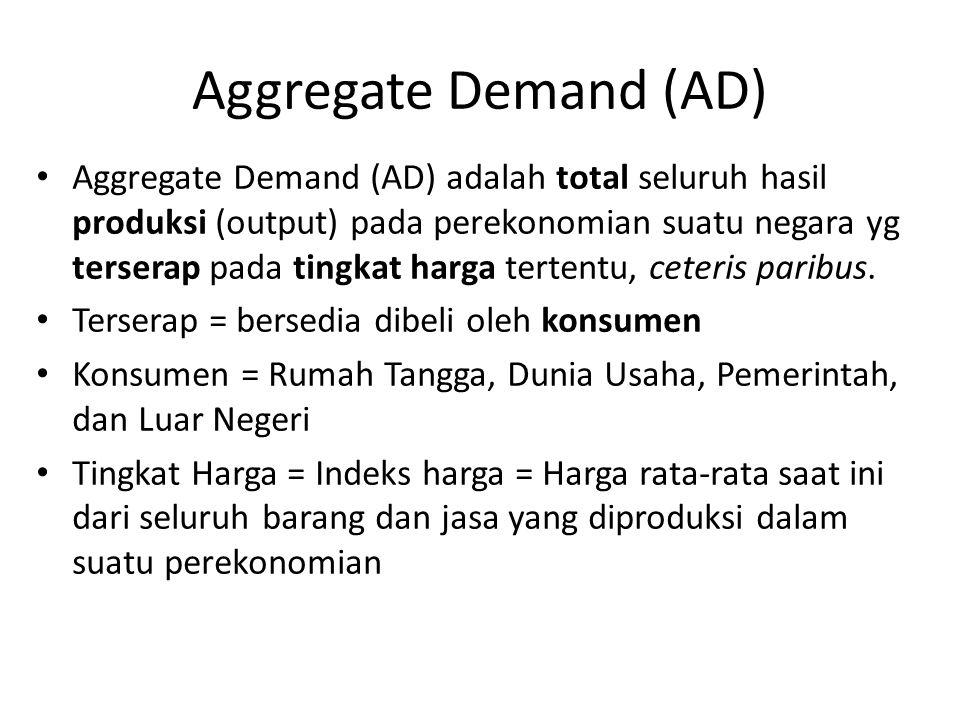 Aggregate Demand (AD) Aggregate Demand (AD) adalah total seluruh hasil produksi (output) pada perekonomian suatu negara yg terserap pada tingkat harga