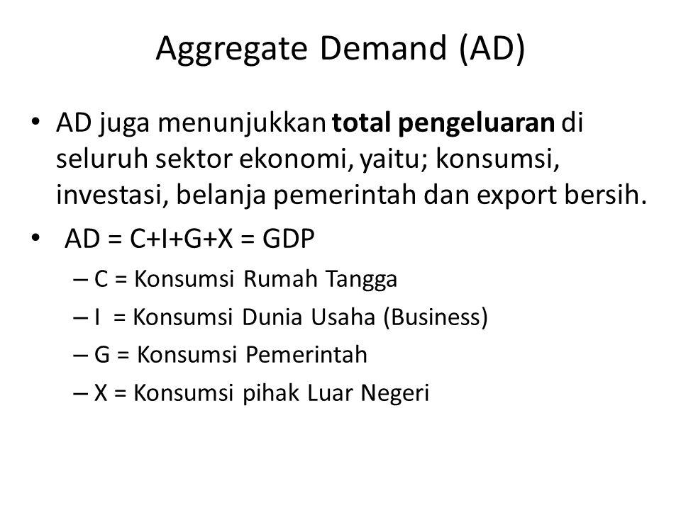 Aggregate Demand (AD) AD juga menunjukkan total pengeluaran di seluruh sektor ekonomi, yaitu; konsumsi, investasi, belanja pemerintah dan export bersi
