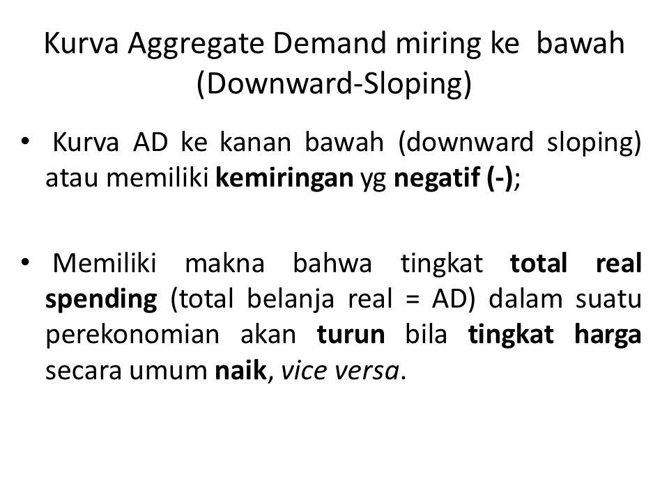 Kurva Aggregate Demand miring ke bawah (Downward-Sloping) Kurva AD ke kanan bawah (downward sloping) atau memiliki kemiringan yg negatif (-); Memiliki