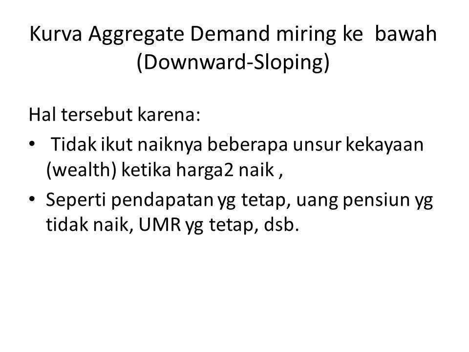 Kurva Aggregate Demand miring ke bawah (Downward-Sloping) Hal tersebut karena: Tidak ikut naiknya beberapa unsur kekayaan (wealth) ketika harga2 naik,