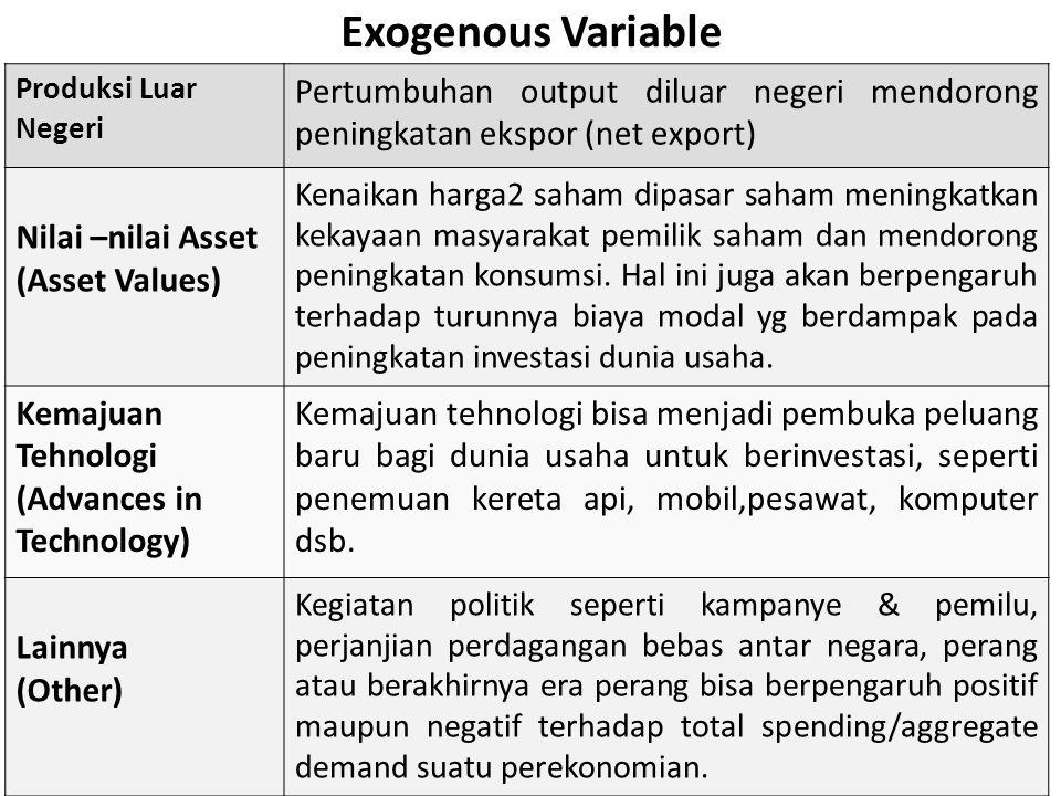 Exogenous Variable Produksi Luar Negeri Pertumbuhan output diluar negeri mendorong peningkatan ekspor (net export) Nilai –nilai Asset (Asset Values) K