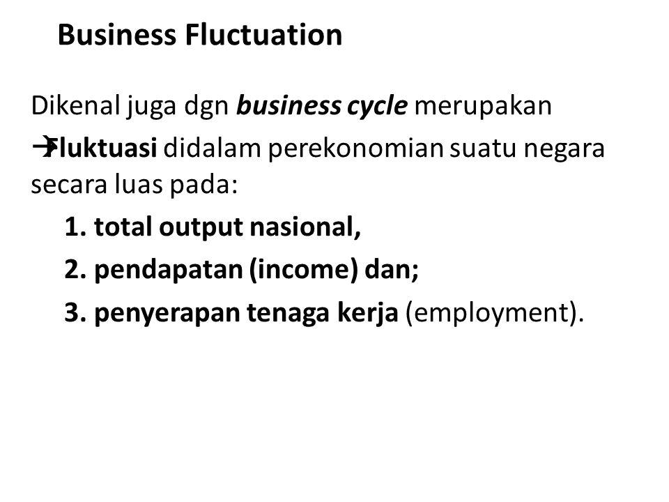 Business Fluctuation Dikenal juga dgn business cycle merupakan  Fluktuasi didalam perekonomian suatu negara secara luas pada: 1. total output nasiona