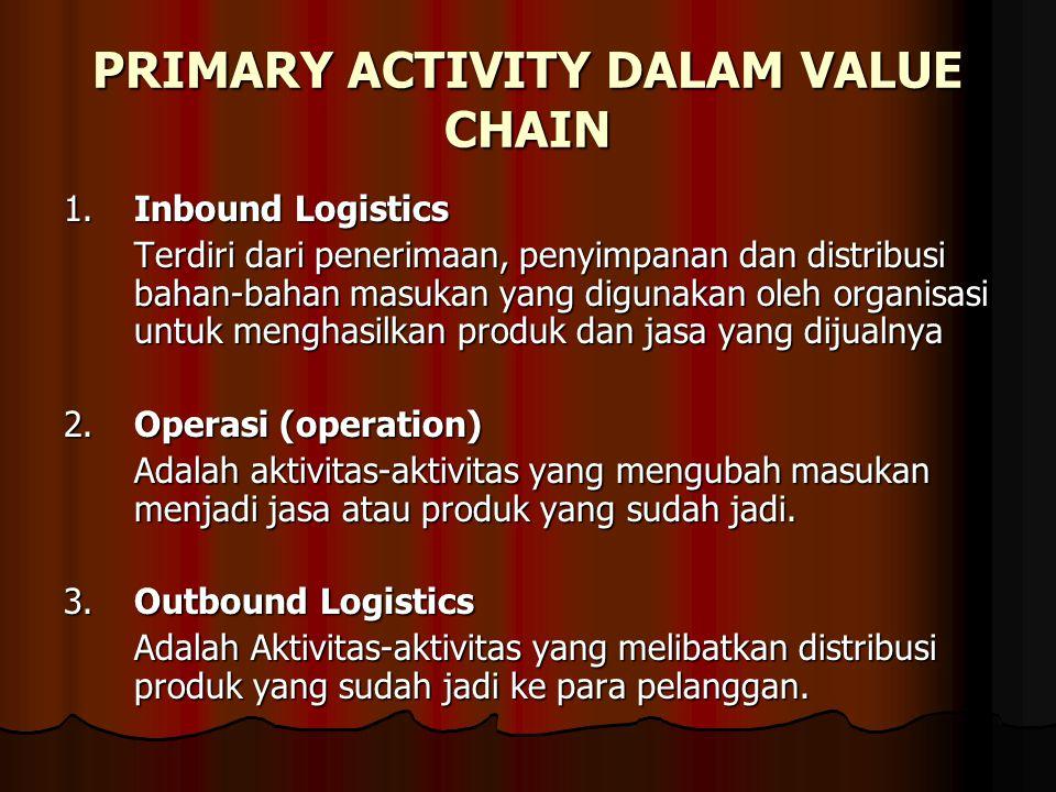 PRIMARY ACTIVITY DALAM VALUE CHAIN 1.Inbound Logistics Terdiri dari penerimaan, penyimpanan dan distribusi bahan-bahan masukan yang digunakan oleh organisasi untuk menghasilkan produk dan jasa yang dijualnya 2.