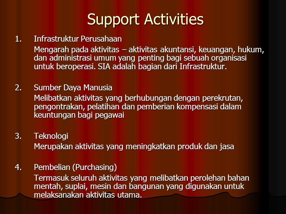 Support Activities 1.