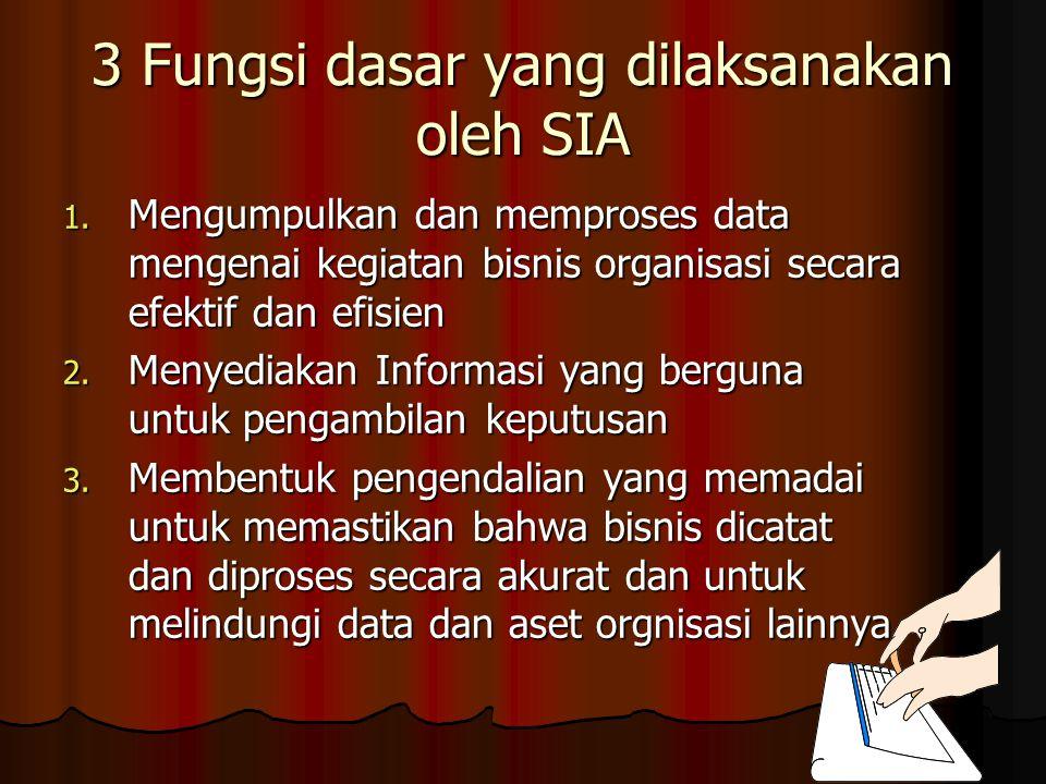 3 Fungsi dasar yang dilaksanakan oleh SIA 1.