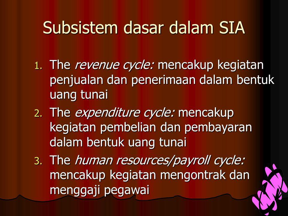Subsistem dasar dalam SIA 1.