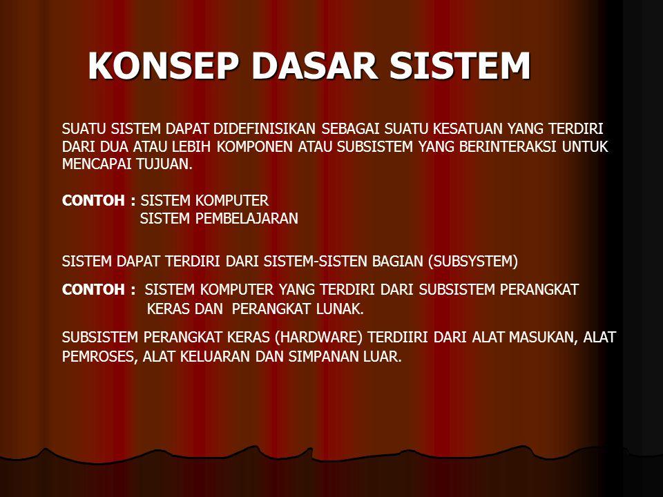 KARAKTERISTIK SISTEM KOMPONEN-KOMPONEN (COMPONENTS) BATAS SISTEM (BOUNDARY) LINGKUNGAN LUAR SISTEM(ENVIRONMENT) PENGHUBUNG (INTERFACE) MASUKAN ( INPUT ) KELUARAN (OUTPUT) PENGOLAH (PROCESS) SASARAN (OBJECTIVE) ATAU TUJUAN (GOAL) Sub sistem Sub sistem Sub sistem Sub sistem Sub sistem input prosesoutput Penghubung boundary