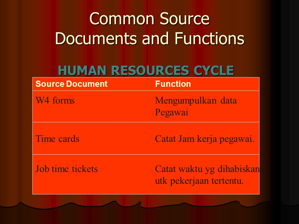 Common Source Documents and Functions HUMAN RESOURCES CYCLE W4 formsMengumpulkan data Pegawai Time cardsCatat Jam kerja pegawai. Job time ticketsCatat