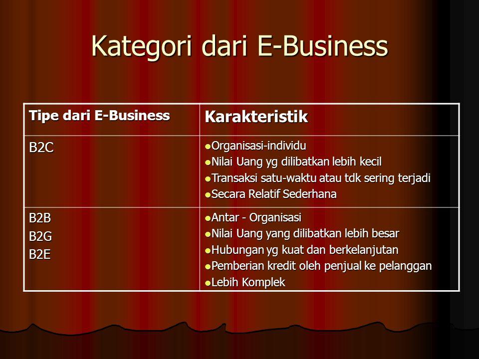 Kategori dari E-Business Tipe dari E-Business Karakteristik B2C Organisasi-individu Organisasi-individu Nilai Uang yg dilibatkan lebih kecil Nilai Uang yg dilibatkan lebih kecil Transaksi satu-waktu atau tdk sering terjadi Transaksi satu-waktu atau tdk sering terjadi Secara Relatif Sederhana Secara Relatif Sederhana B2BB2GB2E Antar - Organisasi Antar - Organisasi Nilai Uang yang dilibatkan lebih besar Nilai Uang yang dilibatkan lebih besar Hubungan yg kuat dan berkelanjutan Hubungan yg kuat dan berkelanjutan Pemberian kredit oleh penjual ke pelanggan Pemberian kredit oleh penjual ke pelanggan Lebih Komplek Lebih Komplek