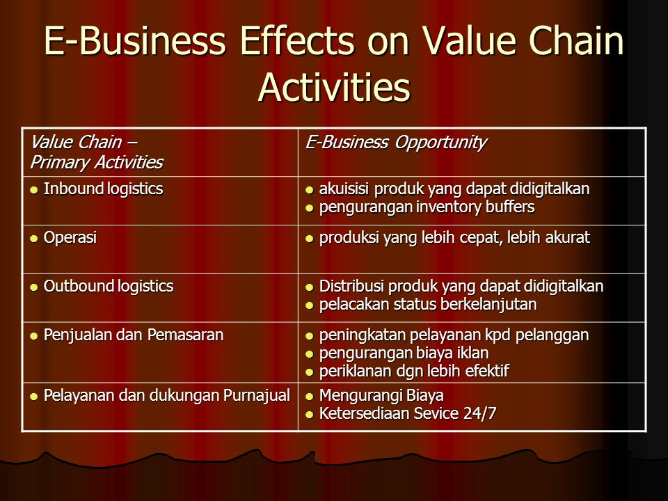 E-Business Effects on Value Chain Activities Value Chain – Primary Activities E-Business Opportunity Inbound logistics Inbound logistics akuisisi prod
