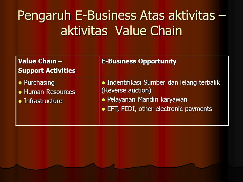 Pengaruh E-Business Atas aktivitas – aktivitas Value Chain Value Chain – Support Activities E-Business Opportunity Purchasing Purchasing Human Resourc