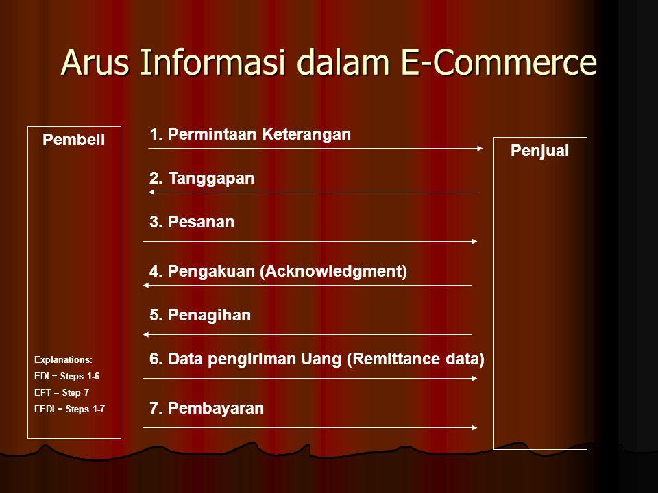 Arus Informasi dalam E-Commerce Pembeli Penjual 1.