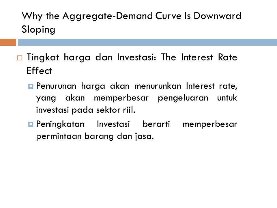 Why the Aggregate-Demand Curve Is Downward Sloping  Tingkat harga dan Investasi: The Interest Rate Effect  Penurunan harga akan menurunkan Interest