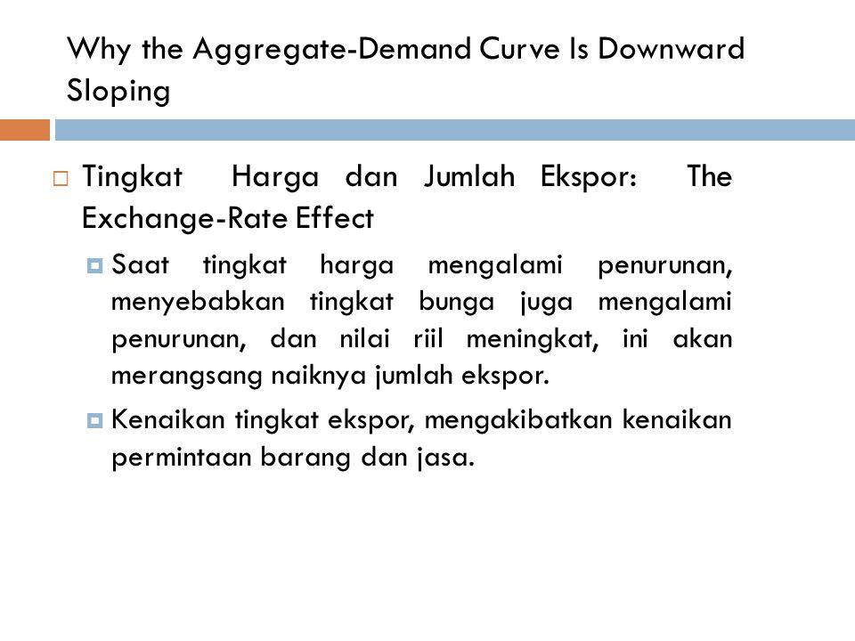 Why the Aggregate-Demand Curve Is Downward Sloping  Tingkat Harga dan Jumlah Ekspor: The Exchange-Rate Effect  Saat tingkat harga mengalami penuruna