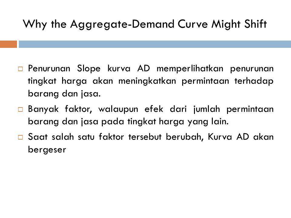 Why the Aggregate-Demand Curve Might Shift  Penurunan Slope kurva AD memperlihatkan penurunan tingkat harga akan meningkatkan permintaan terhadap bar