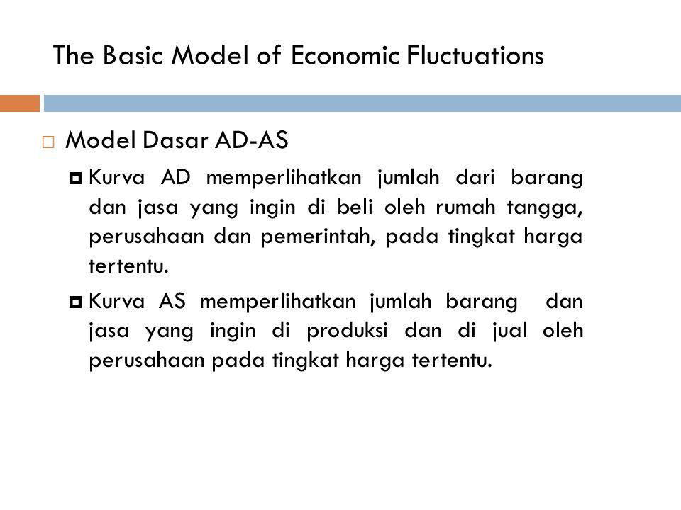 The Basic Model of Economic Fluctuations  Model Dasar AD-AS  Kurva AD memperlihatkan jumlah dari barang dan jasa yang ingin di beli oleh rumah tangg