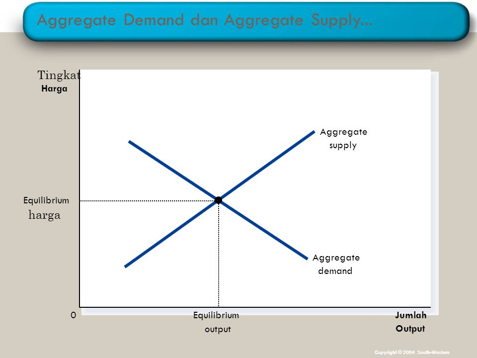 Aggregate Demand dan Aggregate Supply...