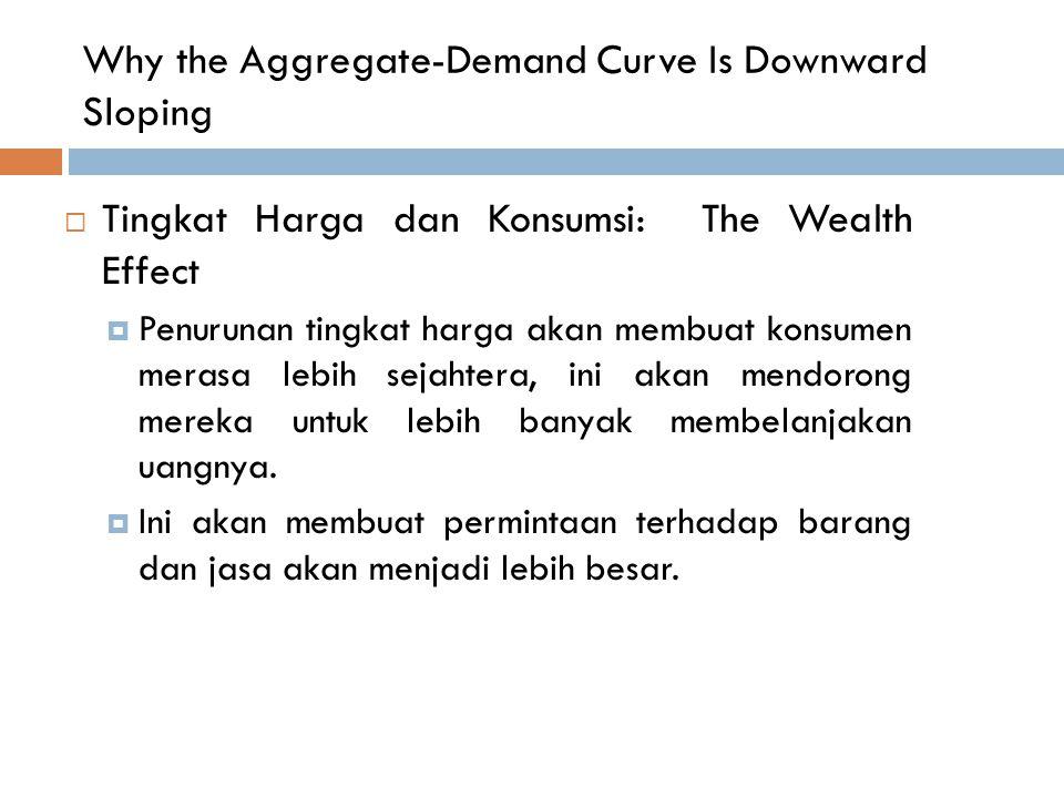 Why the Aggregate-Demand Curve Is Downward Sloping  Tingkat Harga dan Konsumsi: The Wealth Effect  Penurunan tingkat harga akan membuat konsumen mer