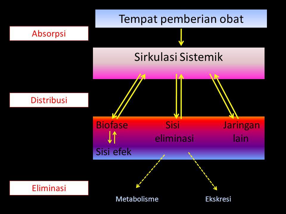 Absorpsi : Ionisasi pH lambung manusia: ~ 2, usus: ~ pH 6 ASAM (lemah)BASA (lemah) Lebih banyak bentuk tak terion dalam lambung Bentuk tak terion lebih banyak di usus kecil Sebagian besar absorpsi terjadi di lambung, tapi bisa terjadi juga di usus kecil, karena permukaan absorpsi sangat luas Diabsorbsi dengan baik di usus kecil, terlebih didukung luas permukaan absorpsi sangat besar
