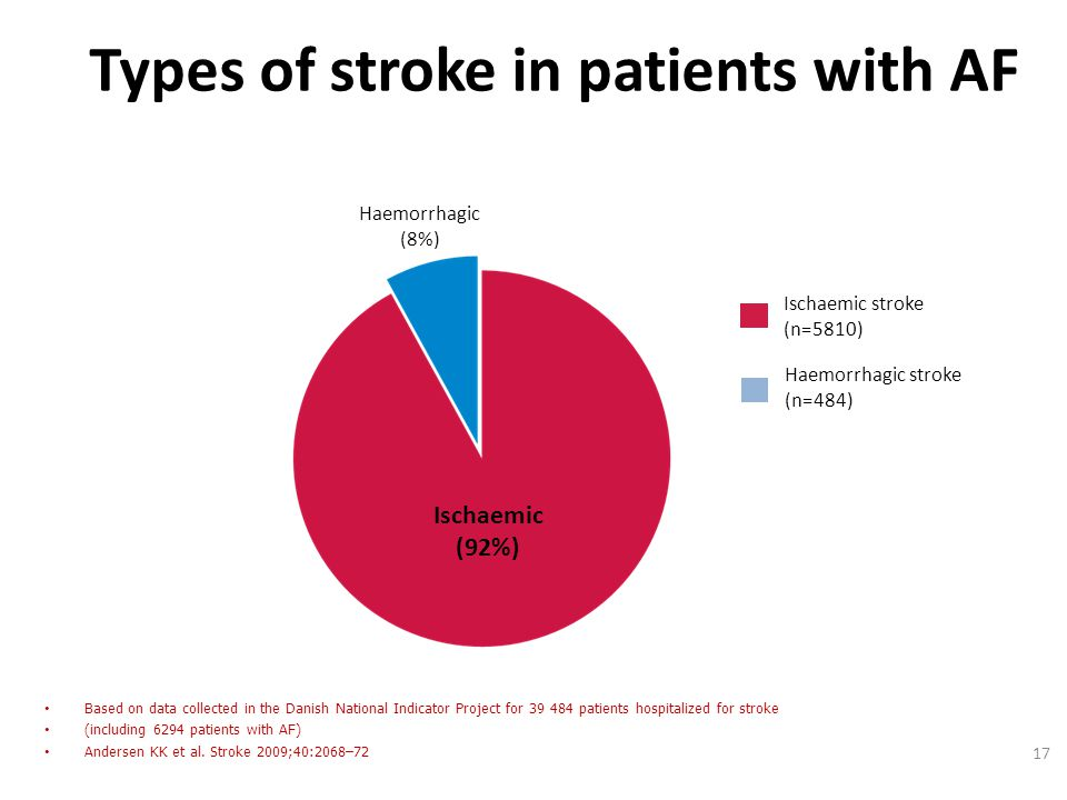 Types of stroke in patients with AF Based on data collected in the Danish National Indicator Project for 39 484 patients hospitalized for stroke (incl