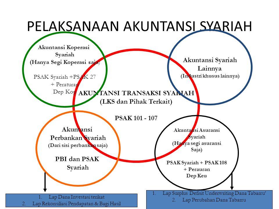 PELAKSANAAN AKUNTANSI SYARIAH AKUNTANSI TRANSAKSI SYARIAH (LKS dan Pihak Terkait) PSAK 101 - 107 Akuntansi Syariah Lainnya (Industri khusus lainnya) A