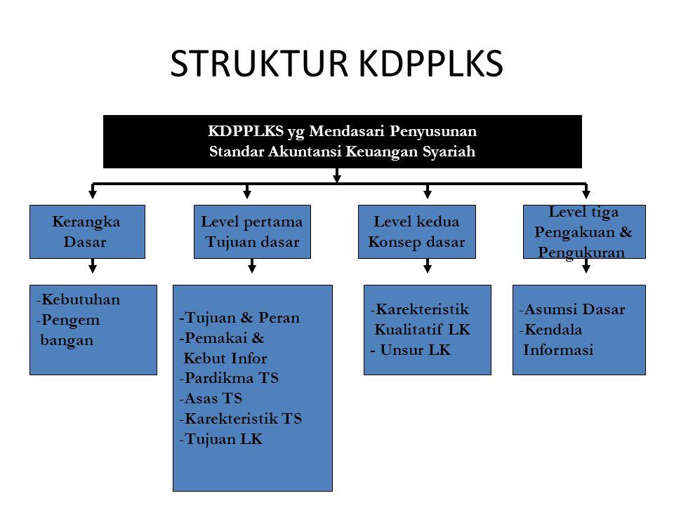 STRUKTUR KDPPLKS KDPPLKS yg Mendasari Penyusunan Standar Akuntansi Keuangan Syariah Kerangka Dasar Level pertama Tujuan dasar Level kedua Konsep dasar
