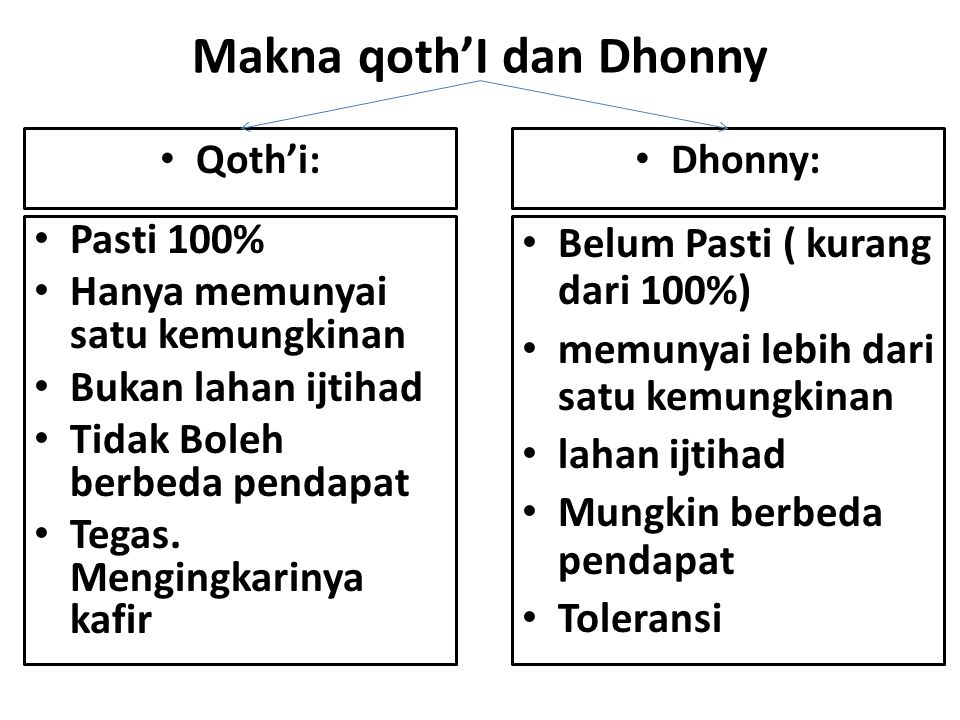 Makna qoth'I dan Dhonny Pasti 100% Hanya memunyai satu kemungkinan Bukan lahan ijtihad Tidak Boleh berbeda pendapat Tegas. Mengingkarinya kafir Dhonny
