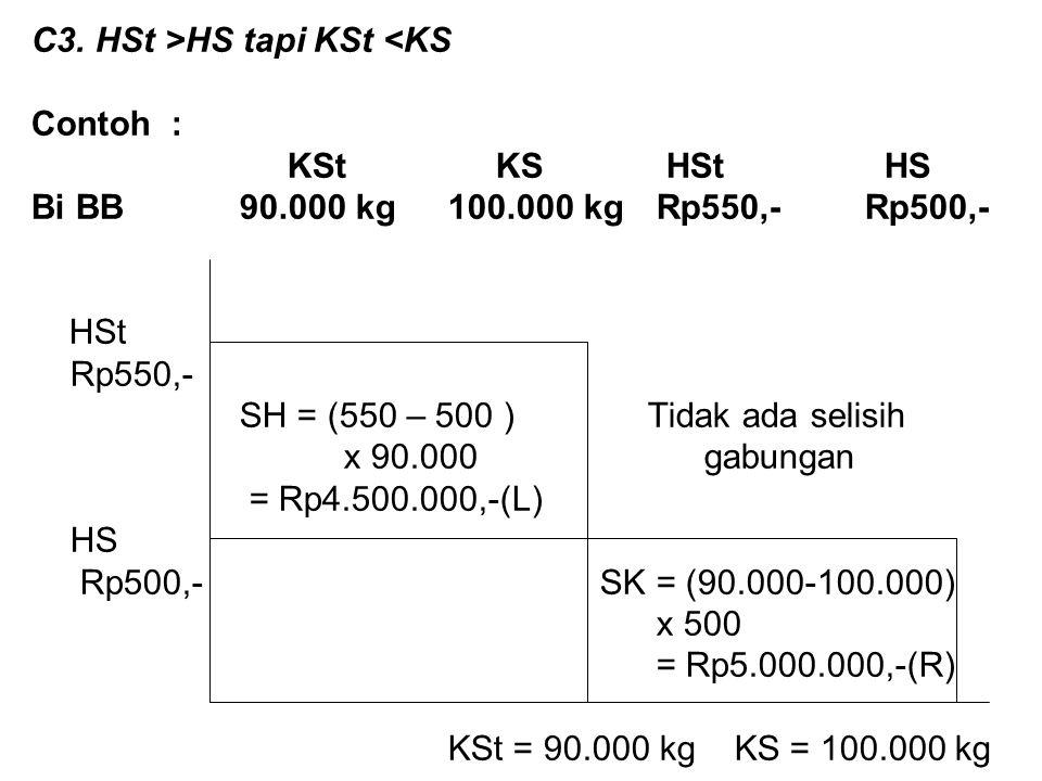 C3. HSt >HS tapi KSt <KS Contoh : KSt KS HSt HS Bi BB 90.000 kg100.000 kgRp550,-Rp500,- HSt Rp550,- SH = (550 – 500 ) Tidak ada selisih x 90.000 gabun