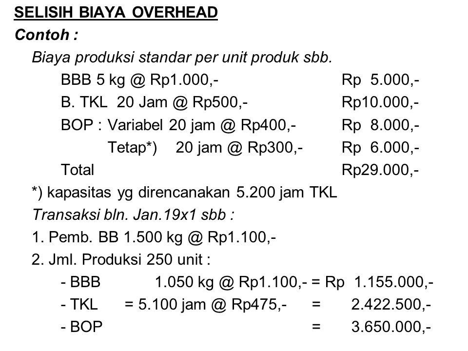 SELISIH BIAYA OVERHEAD Contoh : Biaya produksi standar per unit produk sbb. BBB 5 kg @ Rp1.000,-Rp 5.000,- B. TKL 20 Jam @ Rp500,-Rp10.000,- BOP :Vari