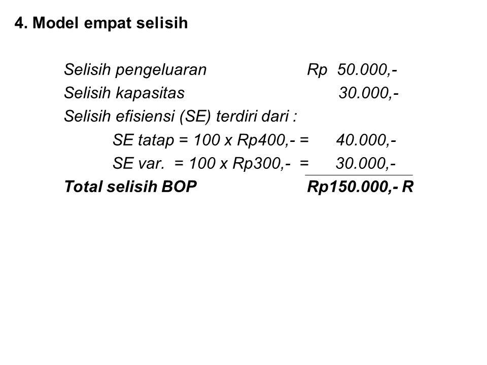 4. Model empat selisih Selisih pengeluaranRp 50.000,- Selisih kapasitas 30.000,- Selisih efisiensi (SE) terdiri dari : SE tatap = 100 x Rp400,- = 40.0