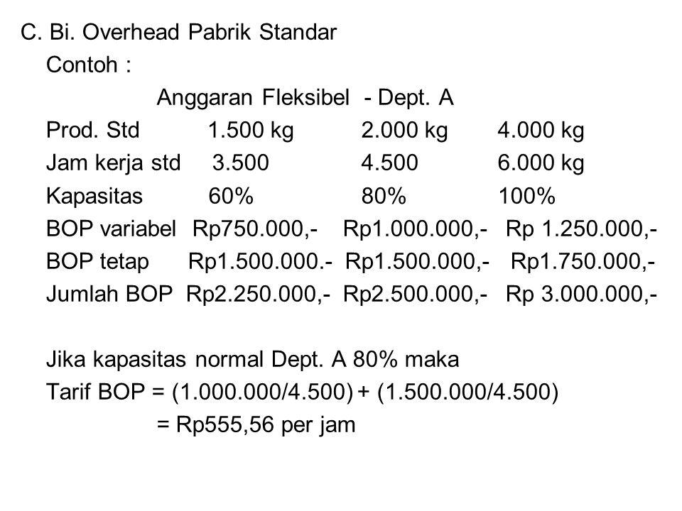 Contoh : Anggaran Fleksibel - Dept. A Prod. Std 1.500 kg2.000 kg4.000 kg Jam kerja std 3.5004.5006.000 kg Kapasitas 60%80%100% BOP variabel Rp750.000,
