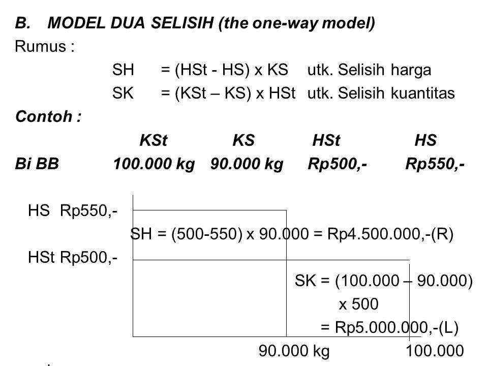 Rumus : SH = (HSt - HS) x KSutk. Selisih harga SK= (KSt – KS) x HStutk. Selisih kuantitas Contoh : KSt KS HSt HS Bi BB 100.000 kg90.000 kgRp500,-Rp550