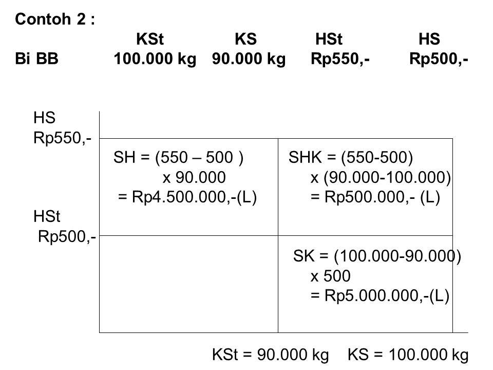 Contoh 2 : KSt KS HSt HS Bi BB 100.000 kg90.000 kgRp550,-Rp500,- HS Rp550,- SH = (550 – 500 ) SHK = (550-500) x 90.000x (90.000-100.000) = Rp4.500.000,-(L)= Rp500.000,- (L) HSt Rp500,- SK = (100.000-90.000) x 500 = Rp5.000.000,-(L) KSt = 90.000 kg KS = 100.000 kg