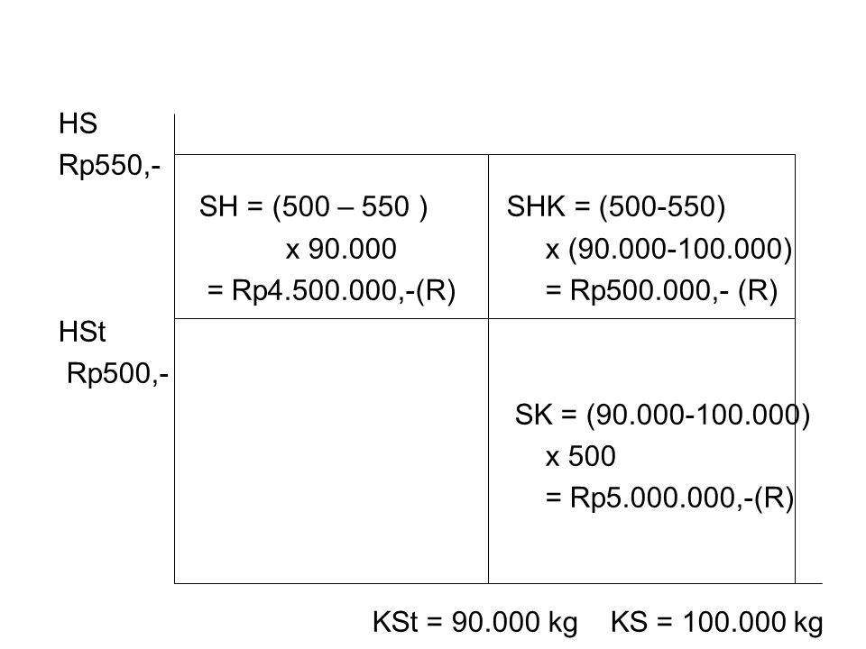 HS Rp550,- SH = (500 – 550 ) SHK = (500-550) x 90.000x (90.000-100.000) = Rp4.500.000,-(R)= Rp500.000,- (R) HSt Rp500,- SK = (90.000-100.000) x 500 =