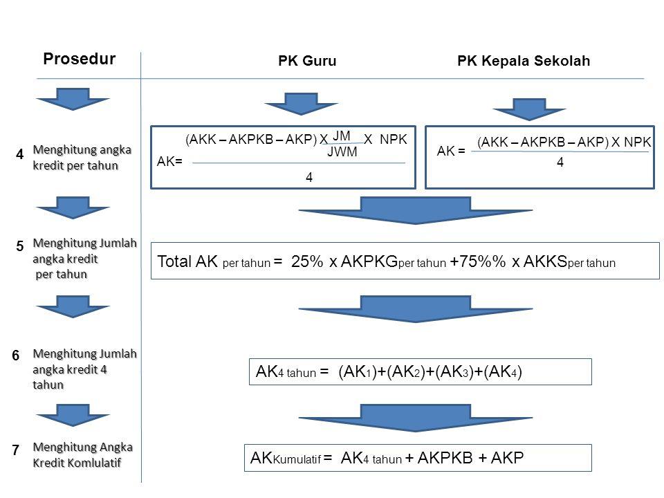 Menghitung angka kredit per tahun PK GuruPK Kepala Sekolah Prosedur (AKK – AKPKB – AKP) X NPK AK = 4 (AKK – AKPKB – AKP) X X NPK 4 JM JWM Total AK per tahun = 25% x AKPKG per tahun +75% x AKKS per tahun Menghitung Jumlah angka kredit per tahun per tahun AK 4 tahun = (AK 1 )+(AK 2 )+(AK 3 )+(AK 4 ) Menghitung Jumlah angka kredit 4 tahun AK Kumulatif = AK 4 tahun + AKPKB + AKP Menghitung Angka Kredit Komlulatif 4 5 6 7
