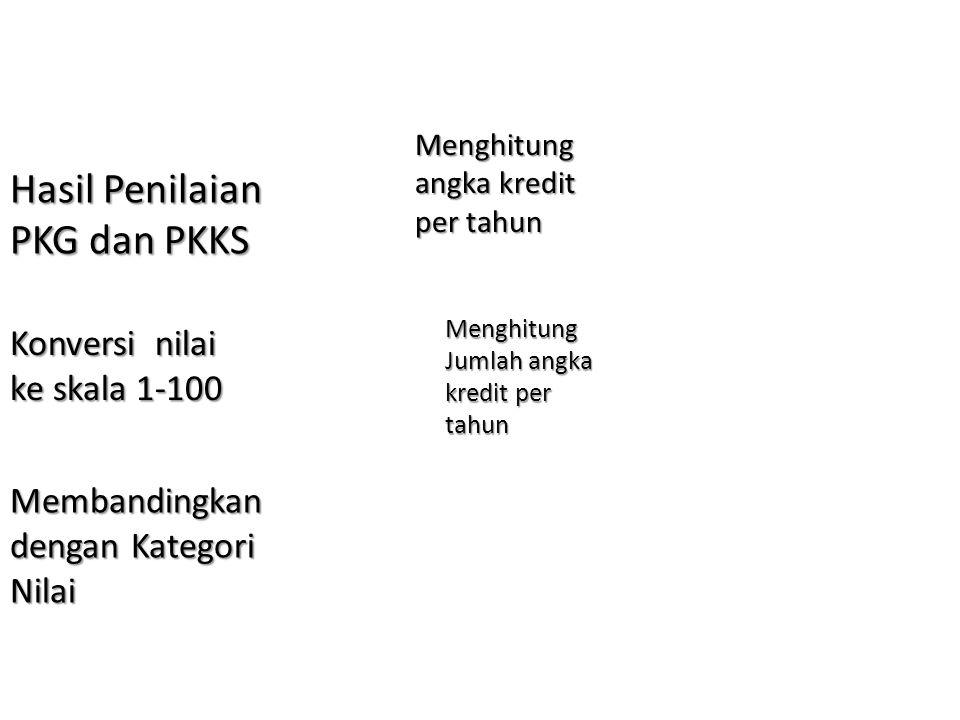 Hasil Penilaian PKG dan PKKS Konversi nilai ke skala 1-100 Membandingkan dengan Kategori Nilai Menghitung angka kredit per tahun Menghitung Jumlah angka kredit per tahun