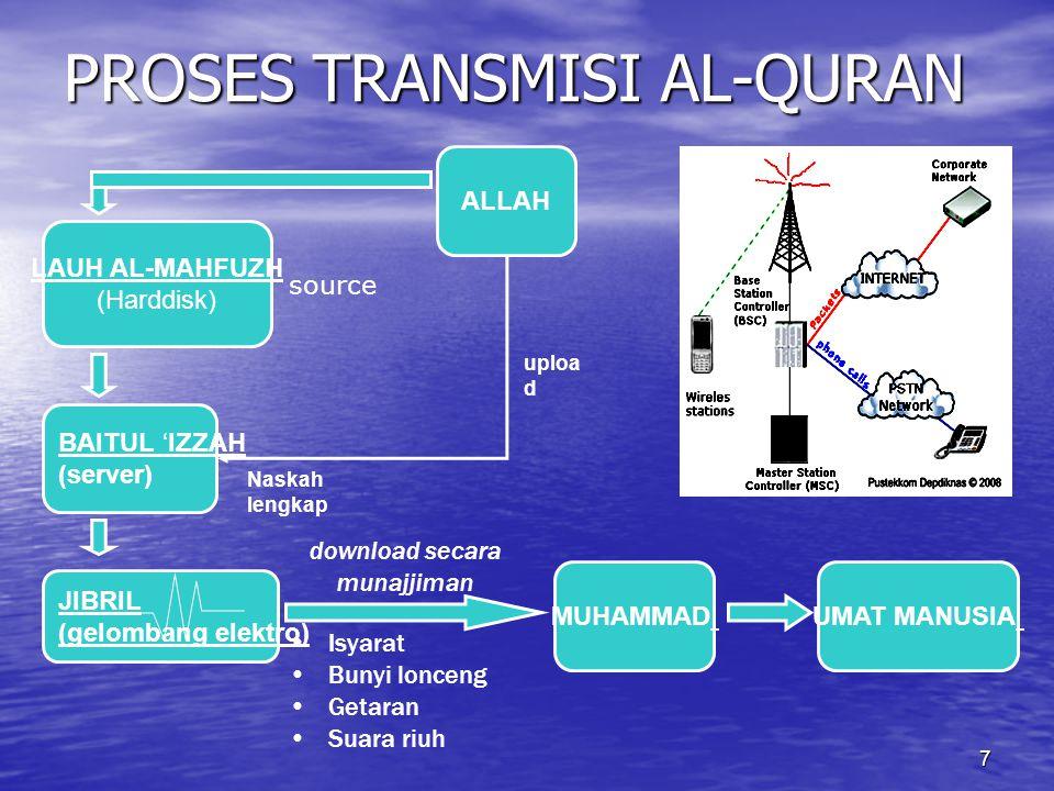 AL-QUR'AN (3) (TERMINOLOGIS-2) 1. Al-Qur'an merupakan Firman Allah. (al-Kahfi [18]:109 dan Lukman [31]: 27) 2. Al-Qur'an berbahasa Arab (Yusuf [12]: 2