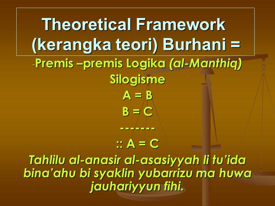 Theoretical Framework (kerangka teori) Burhani = -P-P-P-Premis –premis Logika (al-Manthiq) Silogisme A = B B = C ------- :: A = C Tahlilu al-anasir al