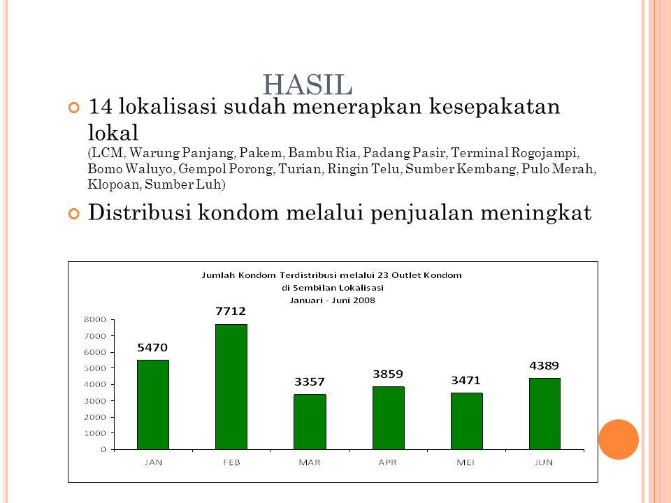 HASIL 14 lokalisasi sudah menerapkan kesepakatan lokal (LCM, Warung Panjang, Pakem, Bambu Ria, Padang Pasir, Terminal Rogojampi, Bomo Waluyo, Gempol P
