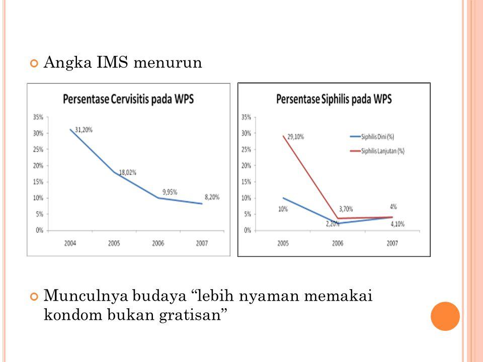 """Angka IMS menurun Munculnya budaya """"lebih nyaman memakai kondom bukan gratisan"""""""