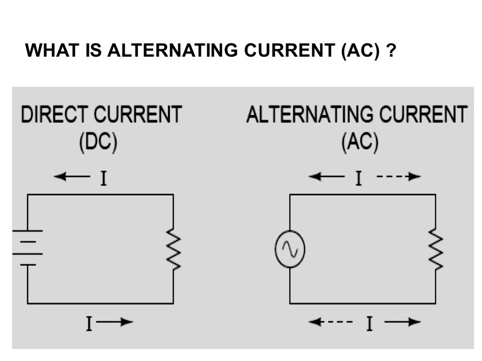 WHAT IS ALTERNATING CURRENT (AC)