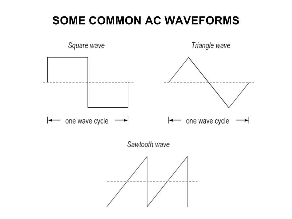 SOME COMMON AC WAVEFORMS