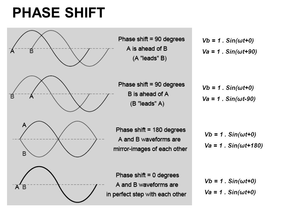 PHASE SHIFT Vb = 1. Sin(ωt+0) Va = 1. Sin(ωt+0) Vb = 1.